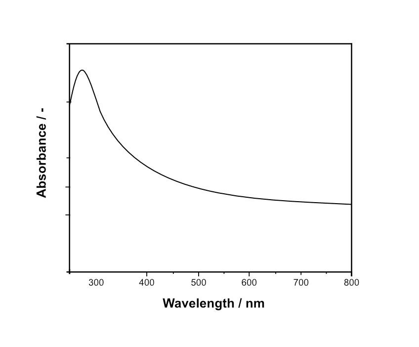 graphene dispersion quality control UV-Vis absorption spectroscopy