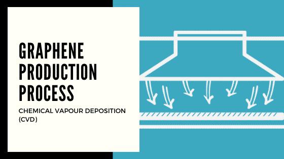 Chemical Vapour Deposition graphene production process