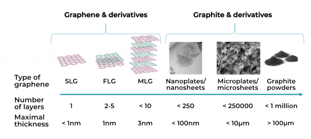 Type of graphene
