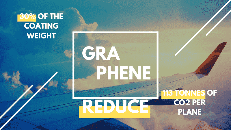 Graphene reduce 30% of the coating weight and reduce 113 tonnes of Co2 per plane