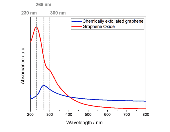 UV-Vis spectroscopy Graphene oxide VS Chemically exfoliated graphene