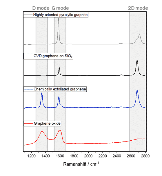 Raman spectrum of graphene oxide, chemically exfoliated and chemical vapour deposition CVD graphene
